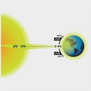 Radiation Clipart Uv Radiation - Illustration - Png Download (#1497805) -  PikPng